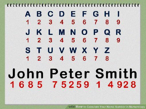 Birth Name Numerology Calculator