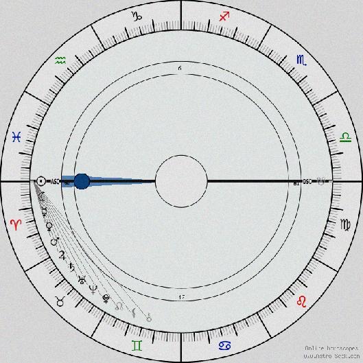 astrology cafe numerology