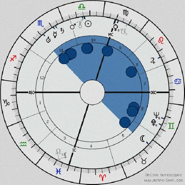 free numerology horoscope by date of birth