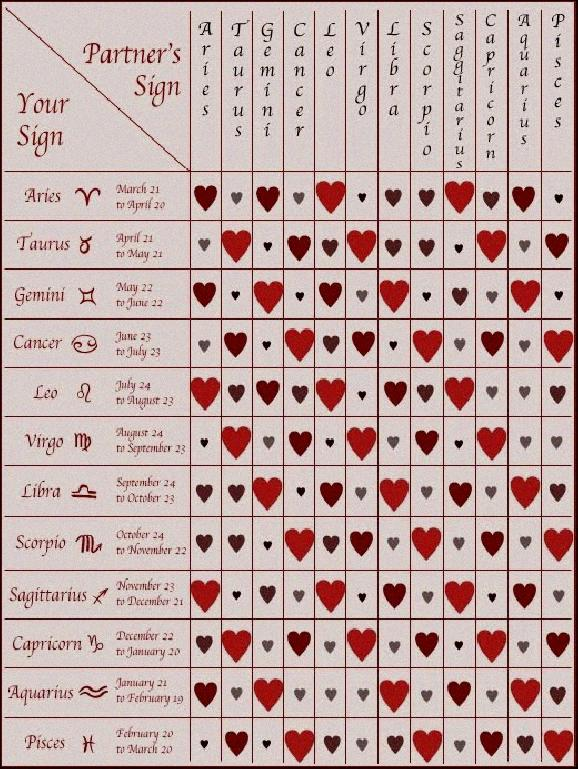 Free Numerology Love Compatibility Chart Free Numerology Love Compatibility