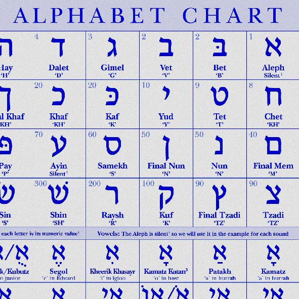 hebrew numerology chart