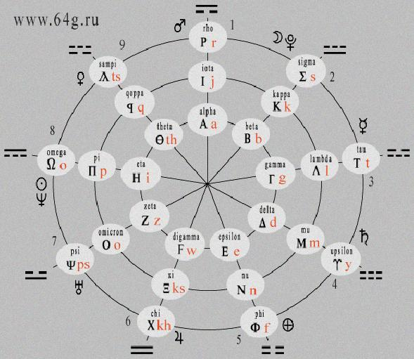 Ancient Kemetic Numerology - Kemetic Numerology