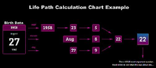 How To Calculate Life Path Number And Destiny Number - Life Path
