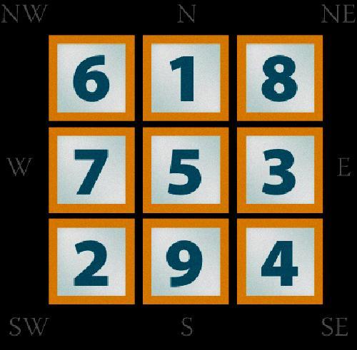 Lo Shu Grid Numerology Calculator