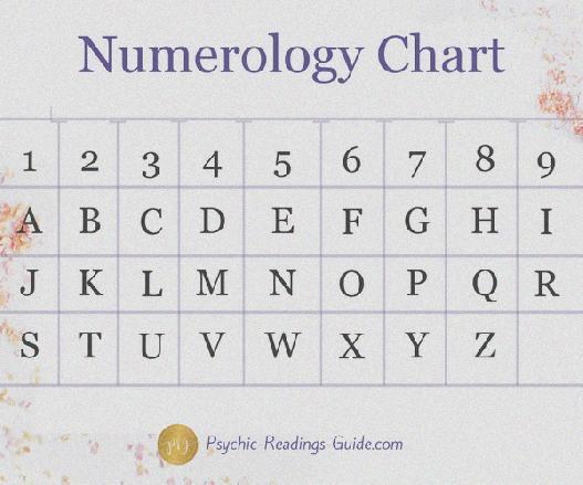 Date numerology calculator death prediciting death