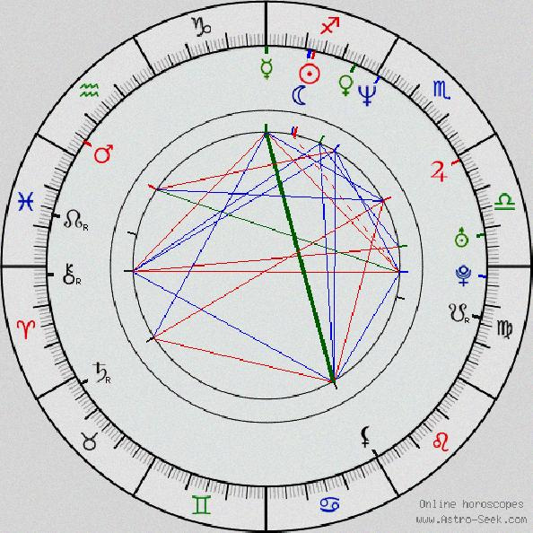 date of birth 29 march numerology in tamil online