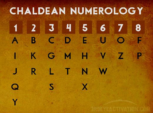 numerology business compatibility