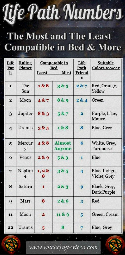 Numerology Compatibility Chart Love Numerology Compatibility Chart