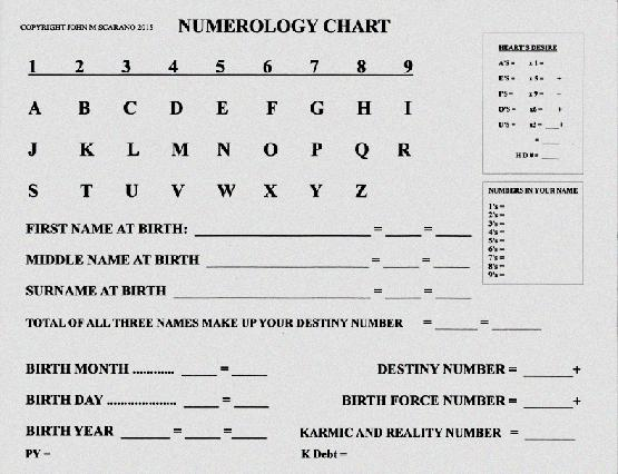 Numerology How To Calculate Your Number - Numerology How To