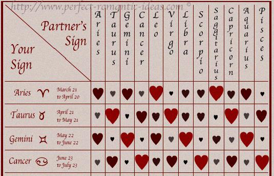 marriage match by date of birth 5 march numerology