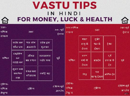 What Is Nakshatra And Pada In Vedic Astrology?