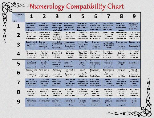 numerology number 3 compatibility