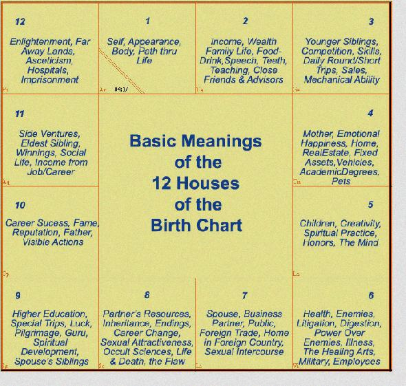 Birth date meaning numerology Birth Date