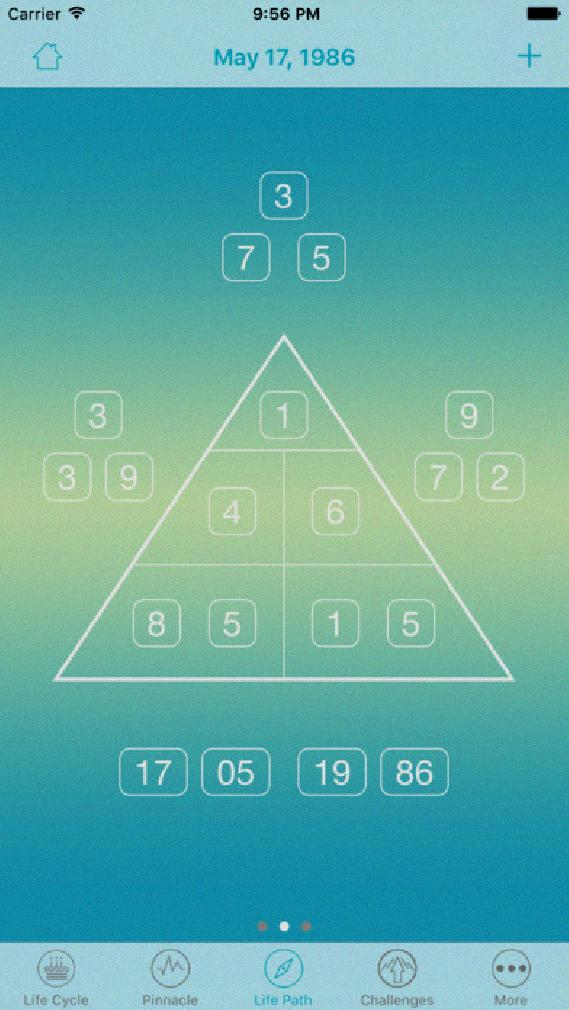 Numerology Pinnacle Cycles Calculator - Numerology Pinnacle Calculator