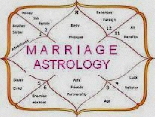 Choosing Wedding Date Astrology Calculator