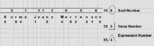 Numerology Paul Sadowski Com Numbers Asp Paul Sadowski Numerology