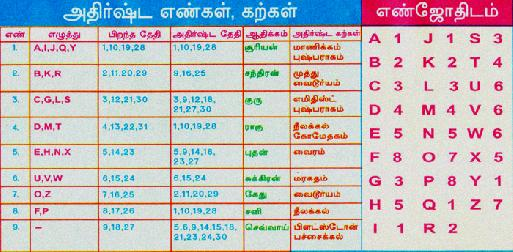 tamil name numerology calculator